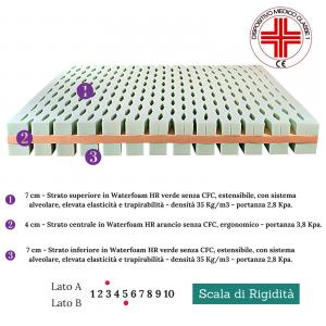 Materasso Singolo 90x195 Ortopedico Rigido in Waterfoam HR con Topper alto 30 cm tessuto Sfoderabile 4 Lati Anallergico ULTIMI 5