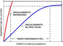 Impianto radiante  per riscaldamento  a pavimento : specifico per  pavimentazioni a secco . Prezzo  € / mq