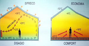 Impianto radiante  a pavimento eco-funzionale . Salubrità ambiente : interno/esterno  . Prezzo  mq  :